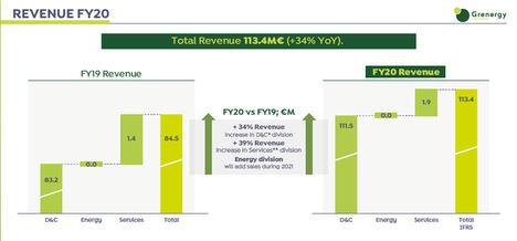 Grenergy ganó un 38% más y construyó 17 parques en 2020 pese al COVID