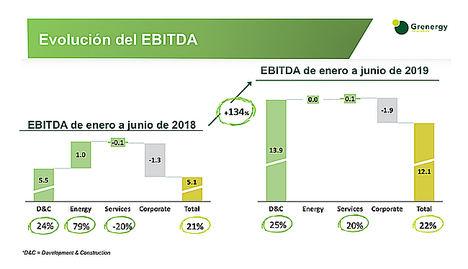 Grenergy triplica beneficio y duplica ventas en el primer semestre, reforzándose para el salto al Continuo