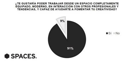 Al 91% de los españoles le gustaría trabajar en un espacio moderno y completamente equipado junto a otros profesionales