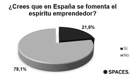 El 78% de los españoles cree que en España no se fomenta el emprendimiento