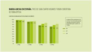 Gráfico 1.- España se digitaliza.