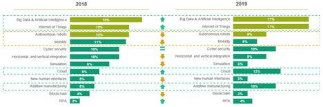 Las empresas con planes de transformación digital ya rozan el 80% de la muestra