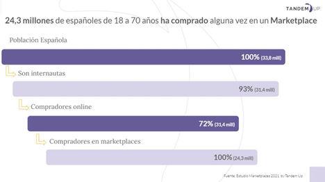 El 50% de los españoles compra al menos una vez al mes en marketplaces como Amazon, Aliexpress y eBay