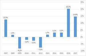 Gráfico 1. Evolución de la tasa de variación del gasto de las familias en servicios de alojamiento. Fuente: AIS Group en base a datos del INE.
