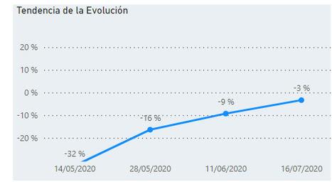 Gráfico: Evolución cierre operaciones abril-julio 2020.
