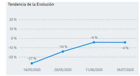 Gráfico: Evolución ofertas tramitadas abril-julio 2020.