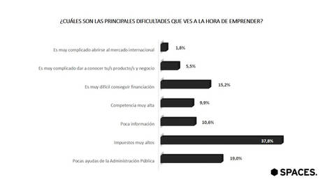 Los impuestos elevados son la principal dificultad para emprender, según el 37,8% de los españoles