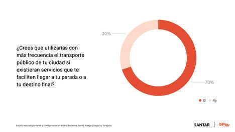 Un 71% de los madrileños utilizaría más el transporte público si tuviera cerca servicios de micromovilidad compartida