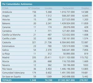 Gráfico de la Asociación Española de Franquiciadores (AEF).
