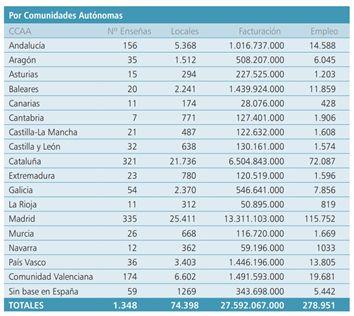 Cataluña alcanza el primer puesto en franquicias con respecto a su población, según AEF