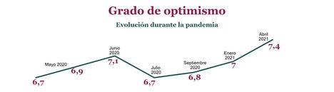 Aumenta el grado de optimismo de los profesionales inmobiliarios sobre el futuro del sector y se sitúa en un 7,4