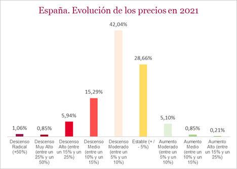 Los profesionales inmobiliarios se muestran optimistas para 2021 y esperan incrementar las transacciones