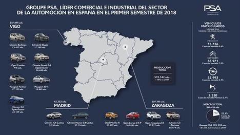 Groupe PSA refuerza su liderazgo comercial e industrial en el primer semestre de 2018