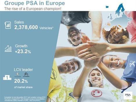 Las ventas de Groupe PSA se incrementan un 15,4%