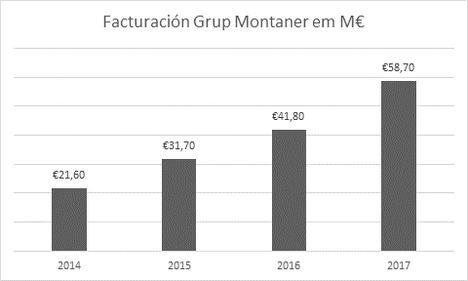 Grup Montaner entre las 1.000 compañías que más crecen en Europa