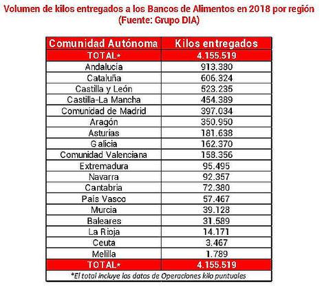 Grupo DIA entrega más de 4,15 millones de kilos a los Bancos de Alimentos en España durante 2018