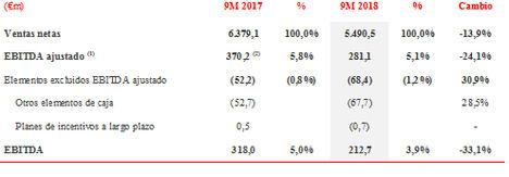 Grupo DIA registra un avance del 2,7% de las ventas comparables en los primeros nueves meses del año