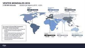 Las ventas del Grupo PSA aumentan el 5,8% en 2016