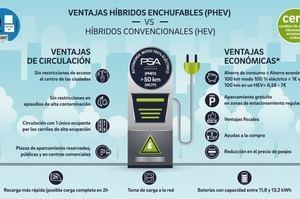 PHEV, la solución al jeroglífico de los vehículos híbridos según PSA