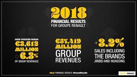 El Grupo Renault mantiene un nivel elevado de margen operacional