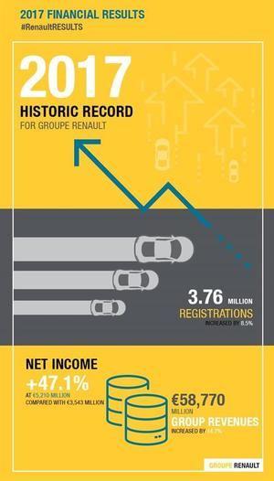 Resultados financieros 2017 del Grupo Renault