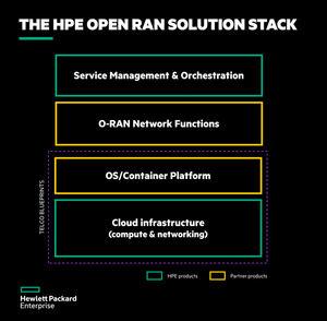 HPE prepara el camino para la implementación masiva de Open RAN en redes 5G con el primer Open RAN Solution Stack de la industria