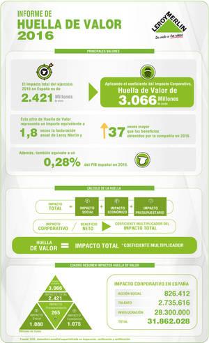 La Huella de Valor de Leroy Merlin supera los 3.000 millones de euros