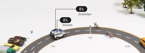 El 9% de los conductores pasan más de 15 minutos al día buscando aparcamiento