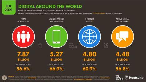 Más de 500 millones de personas se han unido a las redes sociales en el último año
