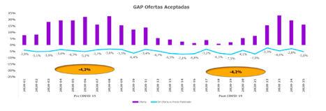 Los propietarios españoles continúan resistiéndose a bajar los precios ante la crisis del Covid-19, según Housell