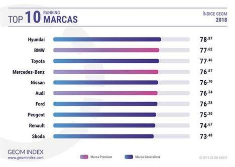 Hyundai marca del año en España en Internet