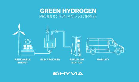 Hyvia desvela sus primeros prototipos Renault de hidrógeno