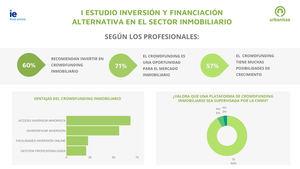 Seis de cada diez profesionales del sector inmobiliario recomiendan invertir a través del crowdfunding