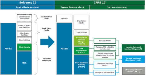 Cómo será el impacto tecnológico de IFRS17 en los departamentos TI de las compañías aseguradoras
