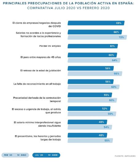 El cierre de empresas, el salario y perder el puesto de trabajo, las principales preocupaciones de los españoles