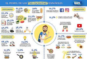 Sin complejos, con creatividad y alguna que otra quemadura: así cocinan los jóvenes españoles según Koipe Sol
