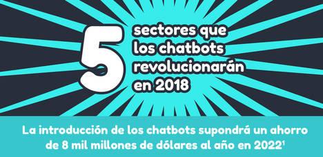 5 sectores que los chatbots revolucionarán en 2018