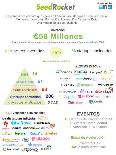 La historia de SeedRocket: 58 millones invertidos en 51 startups
