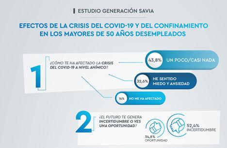 El 70% de los desempleados mayores de 50 años aprovecharon el confinamiento para formarse