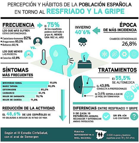 Tres de cada cuatro españoles sufren resfriado o gripe al menos una vez al año
