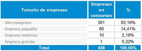 2018 cerrará con un incremento en el número de concursos en España