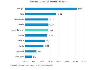 España vuelve a pagar peor que la media europea