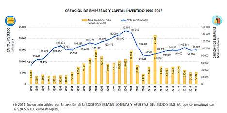 La creación de empresas en España se estanca y no recupera el ritmo anterior a la crisis