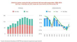 El mercado asegurador latinoamericano registró en 2016 su primer crecimiento en tres años