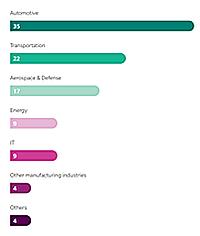 Ochenta y siete compañías concentran el 50% de inversión en I+D a nivel global