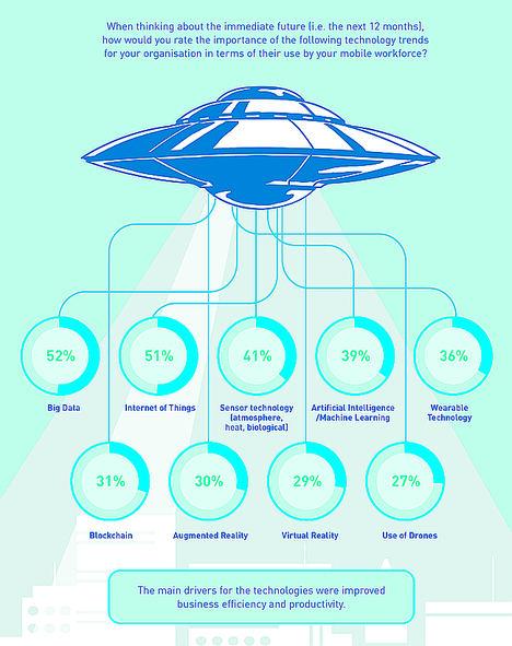 ¿Cómo afectarán las tecnologías del futuro al trabajador móvil? Panasonic