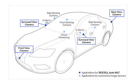 Samsung anuncia su primer sensor de imagen ISOCELL para aplicaciones en vehículos