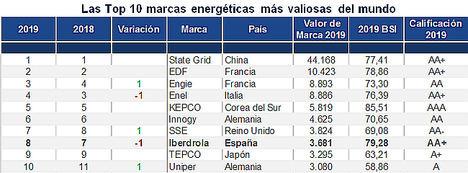 Iberdorla, Endesa y Naturgy entre las marcas energéticas más valiosas del mundo según Brand Finance