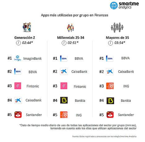 ImaginBank de CaixaBank conquista a la Generación Z, mientras que BBVA es la aplicación financiera favorita de Millennials y mayores de 35, según Smartme Analytics