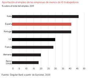 Impacto del Covid-19 en el empleo en España